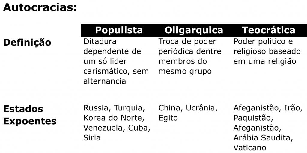Os tipos diferentes de ditadura e a definição de autocracia (o que espera o Brasil)