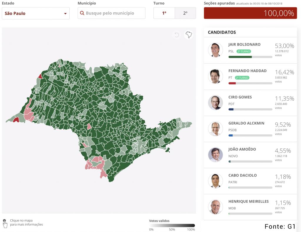 Distribuição de votos para presidente em 2018 no estado de São Paulo. Em destaque o candidato vencedor em cada cidade.