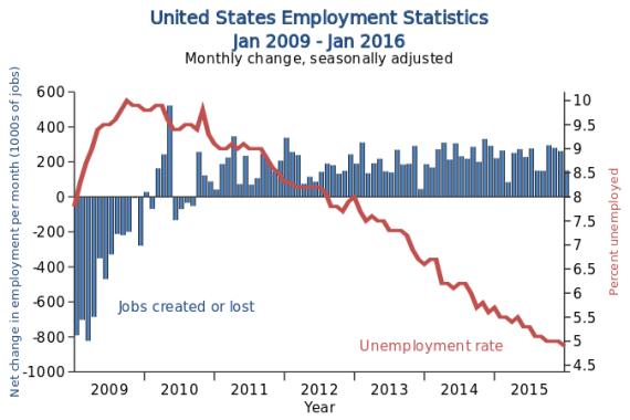 Queda na taxa de desemprego nos Estados Unidos