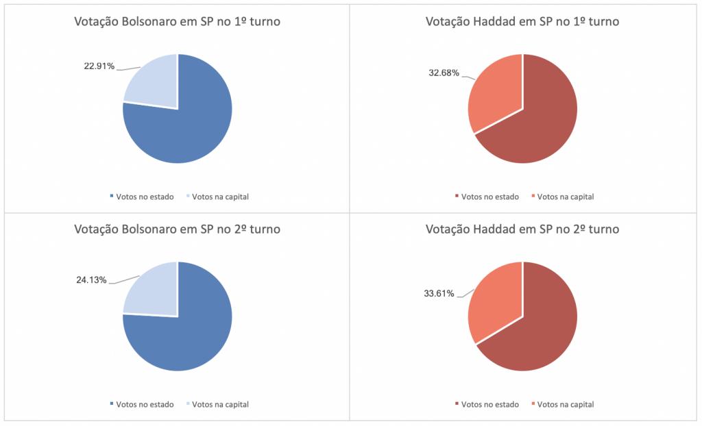 Comparação entre representatividade de votos da capital de São Paulo em relação a todos os votos depositados em Bolsonaro e Haddad no estado de São Paulo no 1º e 2º turno.