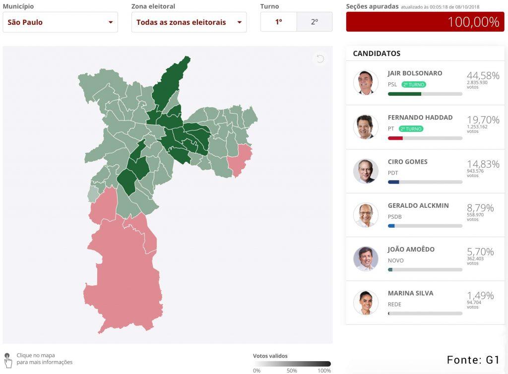 Distribuição de votos para presidente em 2018 na cidade de São Paulo. Em destaque o candidato vencedor em cada uma das zonas eleitorais.
