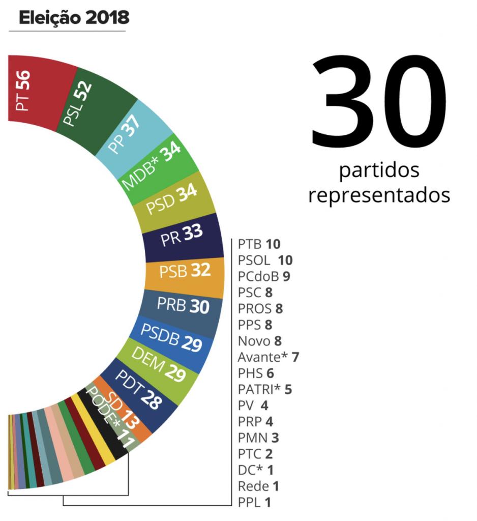 Composição da bancada para a legislatura 2019-2022. Fonte: G1
